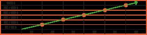 CEFR - Métodos y niveles - Gráfico